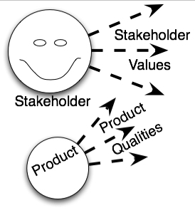 Stakeholder-Value