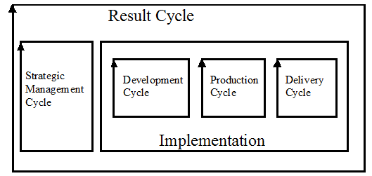 ResultCycle.png