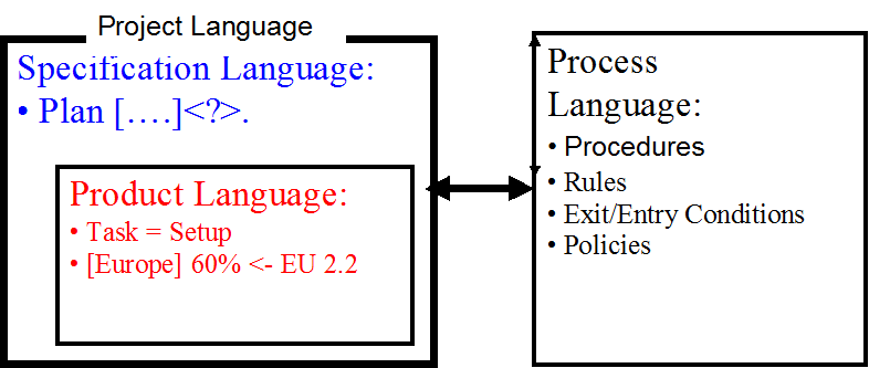 SpecificationLanguage.png