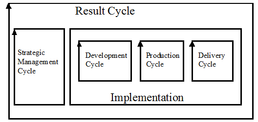 StrategicManagmentCycle.png